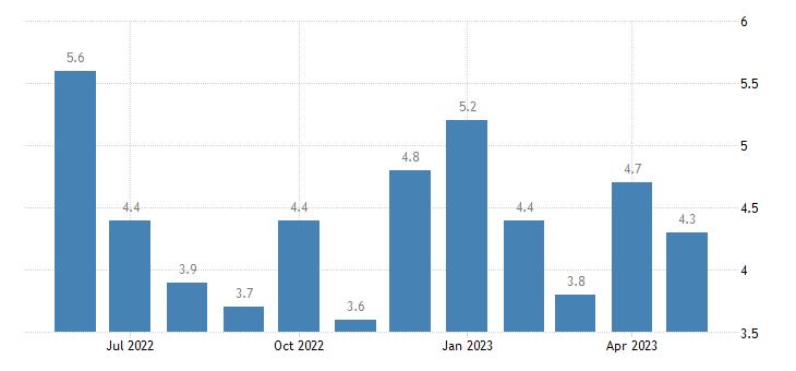 united states unemployment rate in vernon parish la percent m nsa fed data