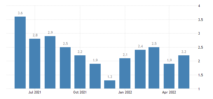 united states unemployment rate in wabash county in percent m nsa fed data