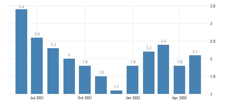 united states unemployment rate in warren county in percent m nsa fed data