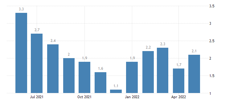 united states unemployment rate in warrick county in percent m nsa fed data
