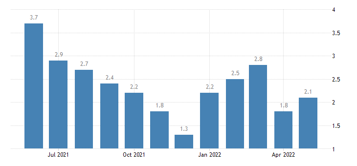 united states unemployment rate in washington county in percent m nsa fed data