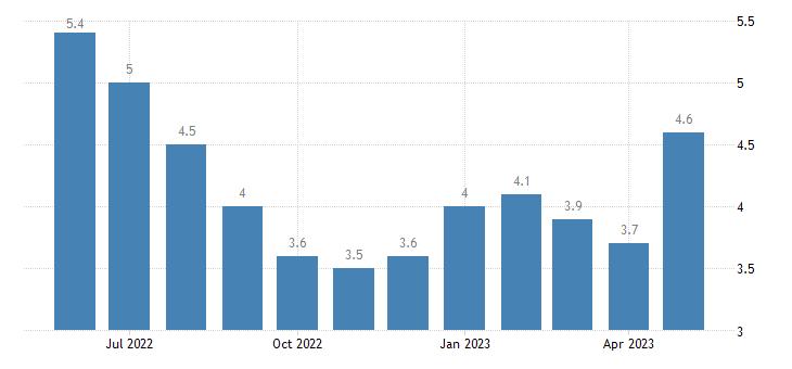 united states unemployment rate in washington parish la percent m nsa fed data