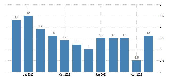 united states unemployment rate in washtenaw county mi percent m nsa fed data