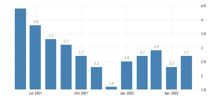 united states unemployment rate in wayne county in percent m nsa fed data
