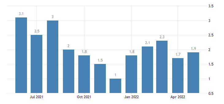 united states unemployment rate in wells county in percent m nsa fed data