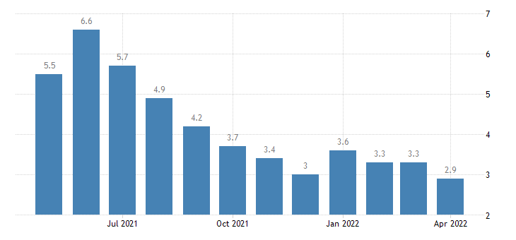 united states unemployment rate in west baton rouge parish la percent m nsa fed data