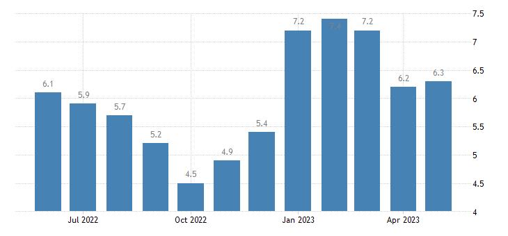 united states unemployment rate in west carroll parish la percent m nsa fed data
