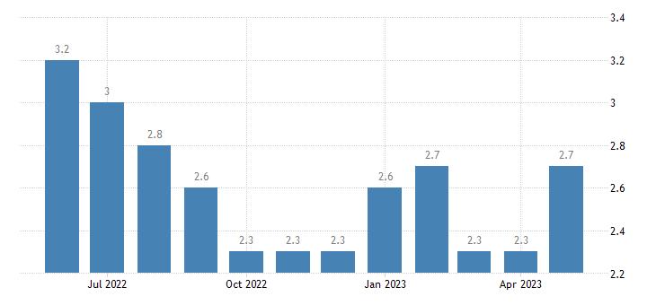 united states unemployment rate in west feliciana parish la percent m nsa fed data