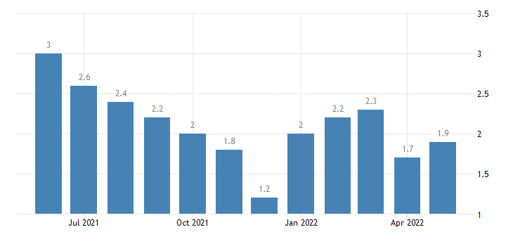 united states unemployment rate in white county in percent m nsa fed data