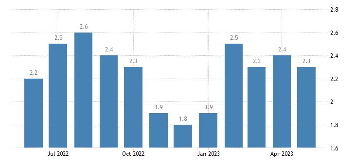 united states unemployment rate in wichita county ks percent m nsa fed data