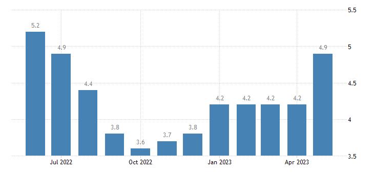 united states unemployment rate in winn parish la percent m nsa fed data