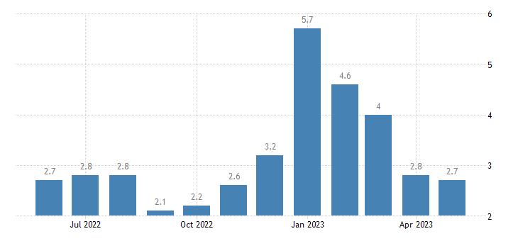 united states unemployment rate in winneshiek county ia percent m nsa fed data