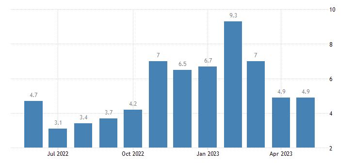 united states unemployment rate in yakutat city and borough ak msa percent m nsa fed data
