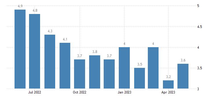united states unemployment rate in yalobusha county ms percent m nsa fed data