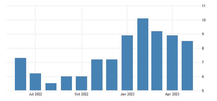 united states unemployment rate in yukon koyukuk census area ak percent m nsa fed data