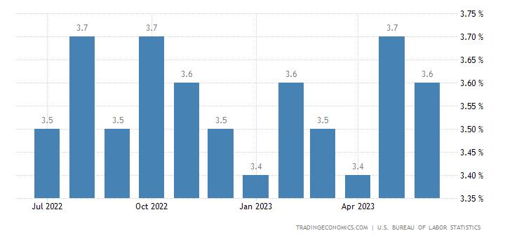 United states unemployment rate 1948 2018 data chart calendar