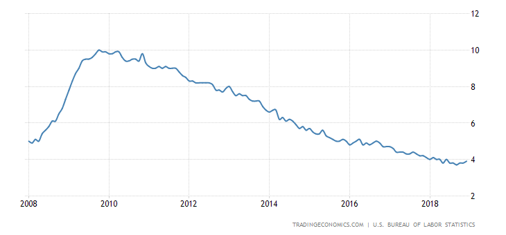 united-states-unemployment-rate.png?s=usurtot&v=201809071233x&d1=20080101&d2=20181231