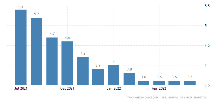 United States Unemployment Rate | 2019 | Data | Chart