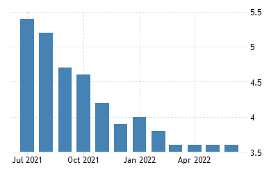 United States Unemployment Rate 1948 2020 Data 2021 2022 Forecast Calendar