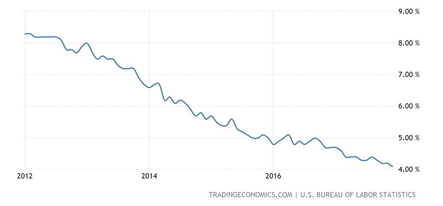 united-states-unemployment-rate@2x.png?s=usurtot&v=201708041424v&d1=20120101&d2=20171231
