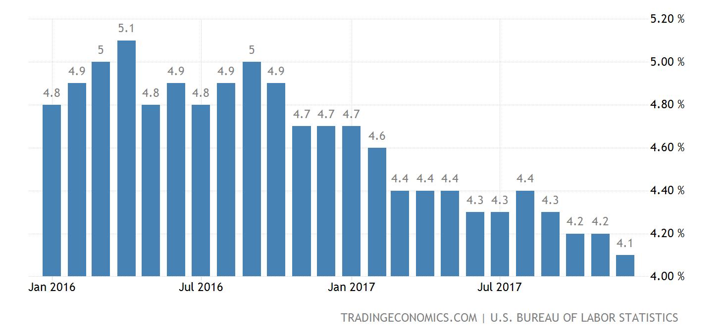 united-states-unemployment-rate@2x.png?s=usurtot&v=201708041424v&d1=20160101&d2=20171231