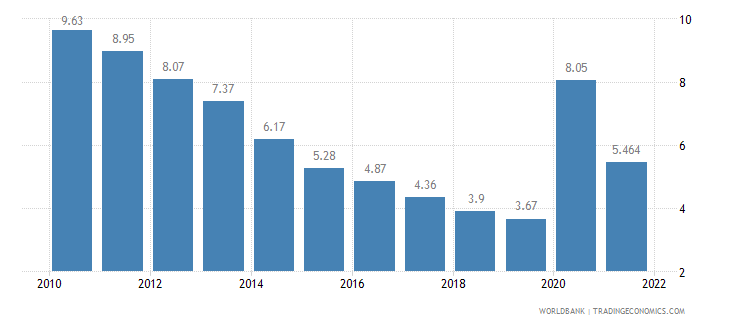 united states unemployment total percent of total labor force wb data