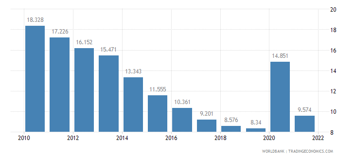 united states unemployment youth total percent of total labor force ages 15 24 wb data