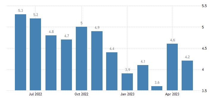 united states university of michigan inflation expectation percent m na fed data