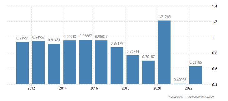 united states urban population growth annual percent wb data