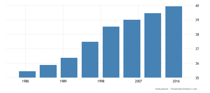 united states urban population male percent of total wb data