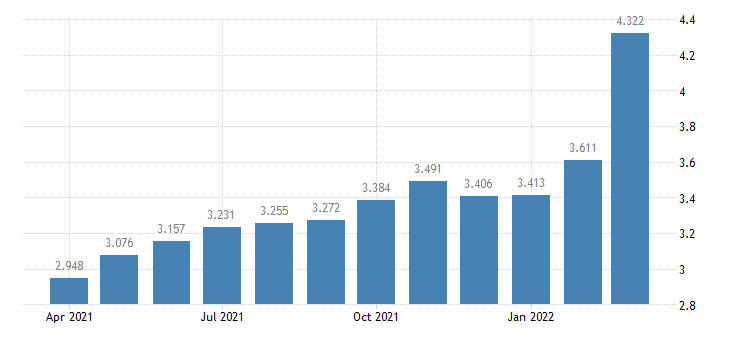 united states us all grades all formulations gas price $ per gallon m na fed data