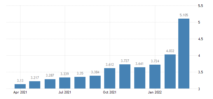 united states us diesel sales price $ per gallon m na fed data