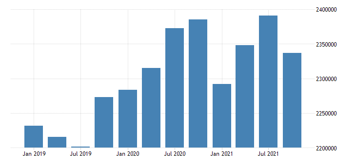 united states utilities earnings in arizona fed data