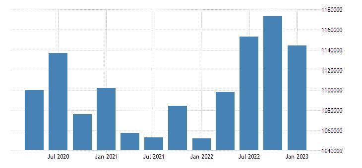 united states utilities earnings in arkansas mil of $ q nsa fed data