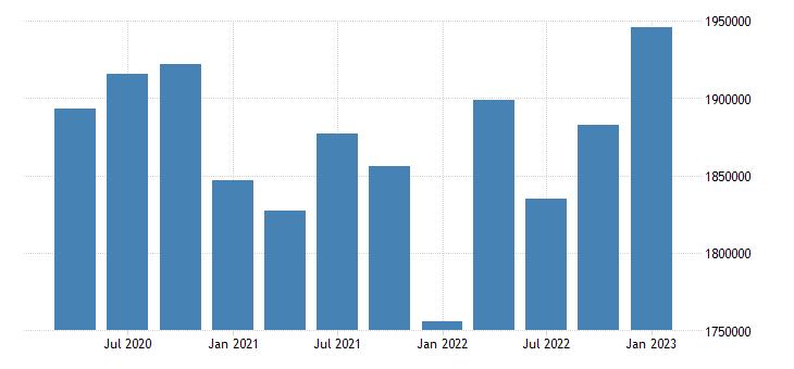 united states utilities earnings in missouri mil of $ q nsa fed data