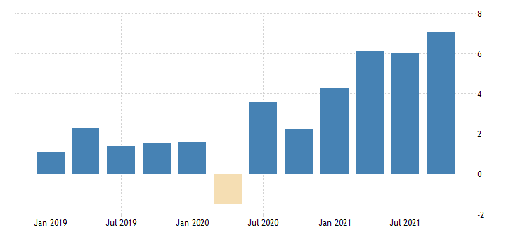 united states value added by gross domestic product chain type price index fed data
