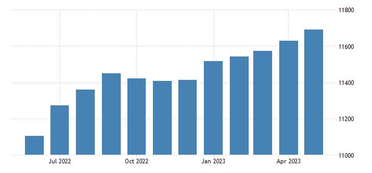 united states wage and salary disbursements bil of $ m saar fed data