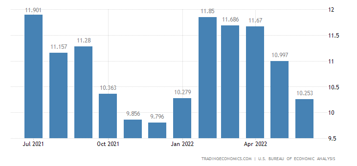 United States Wages and Salaries Growth