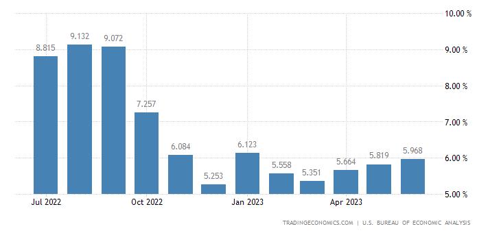 [Image: united-states-wage-growth.png?s=unitedst...0V20200908]