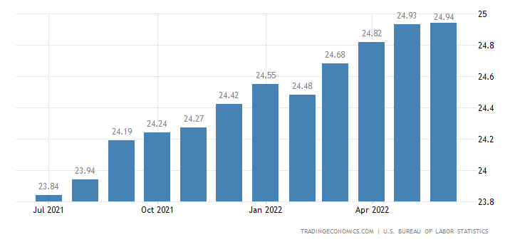 United States Average Hourly Wages in Manufacturing