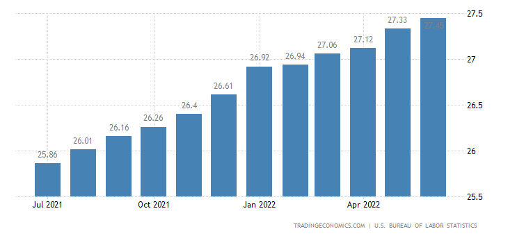 https://d3fy651gv2fhd3.cloudfront.net/charts/united-states-wages.png?s=unitedstawag&v=202005081409V20191105