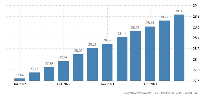 United States Average Hourly Wages