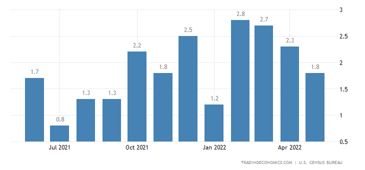 United States Wholesale Inventories