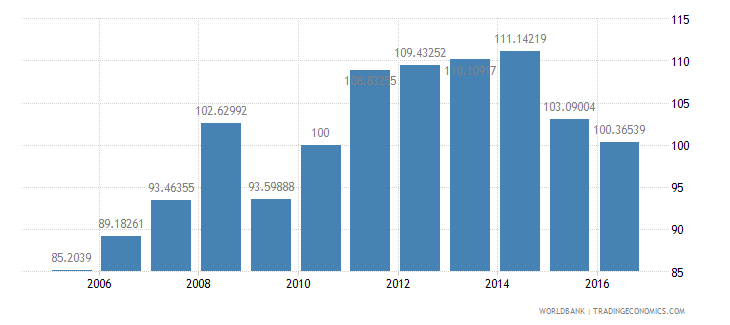 united states wholesale price index 2005  100 wb data