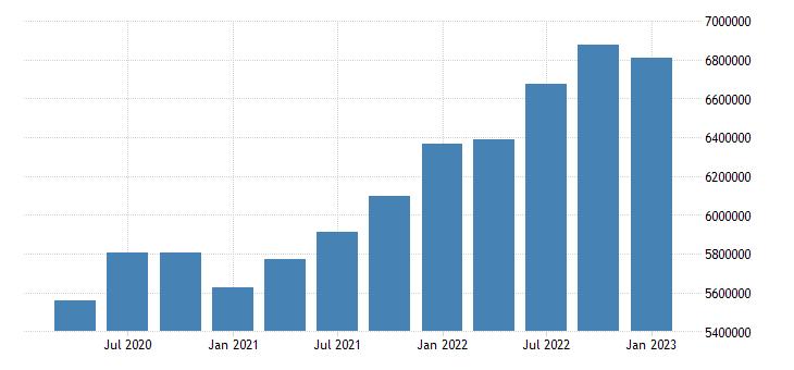 united states wholesale trade earnings in kansas fed data