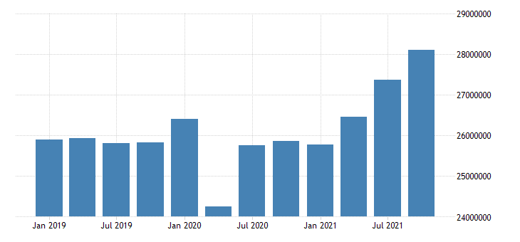 united states wholesale trade earnings in new jersey fed data