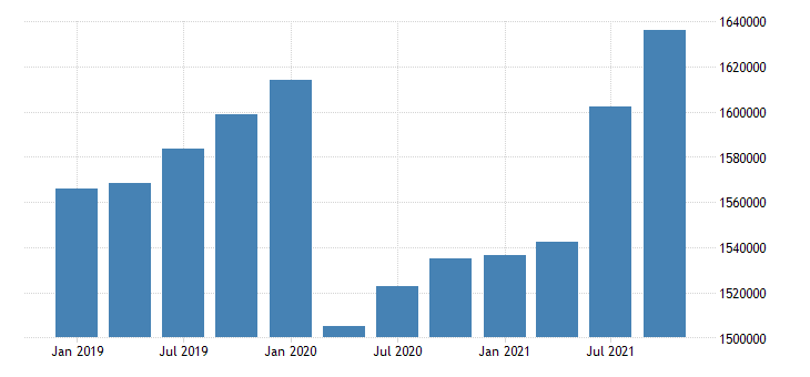 united states wholesale trade earnings in new mexico fed data