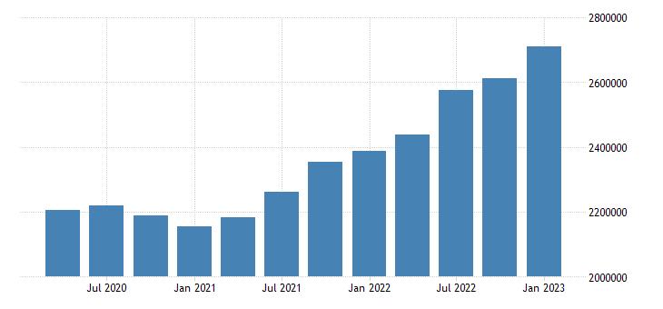united states wholesale trade earnings in north dakota fed data