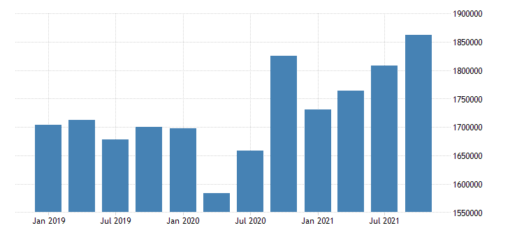 united states wholesale trade earnings in rhode island fed data