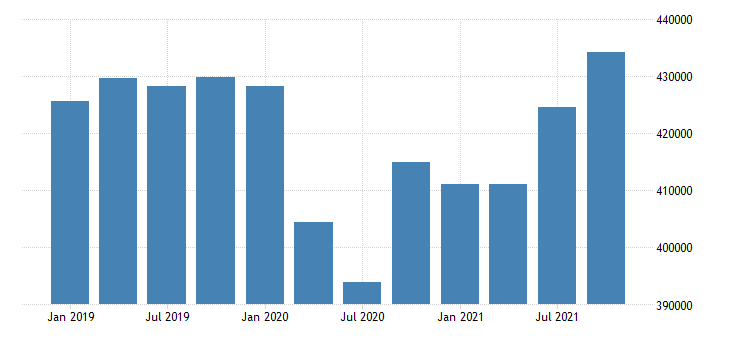 united states wholesale trade wages and salaries in alaska fed data